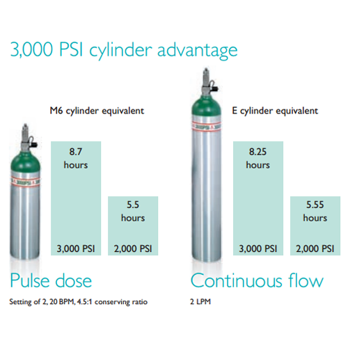 3000 PSI Oxygen Tank Advantages