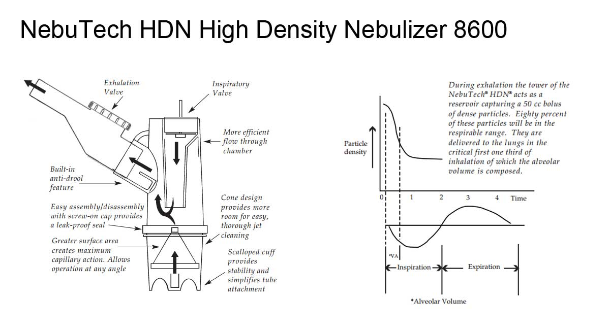 8660 NebuTech HDN Nebulizer Features