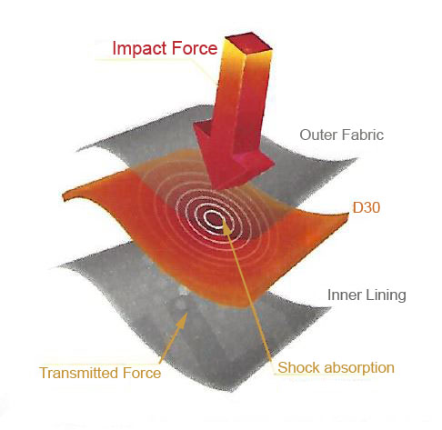 D30 Impact Reduction Graphic