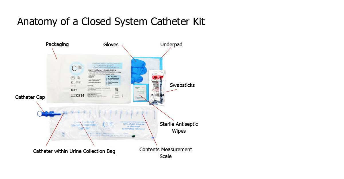 Anatomy of a Closed System Catheter Kit