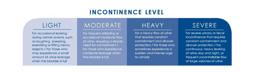 Incontinence Absorbency Level Guide