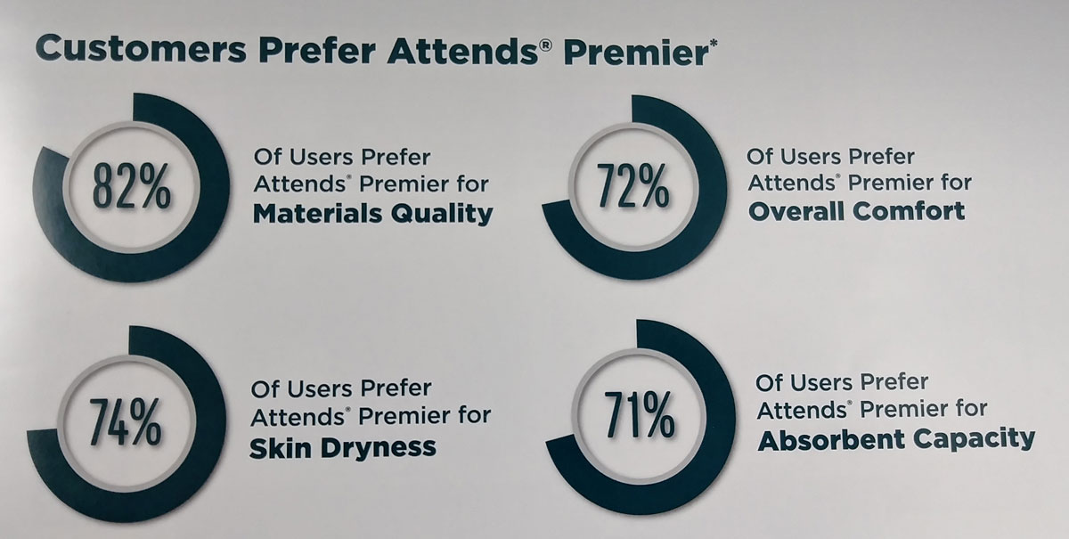 What Customers Think of Attends Products