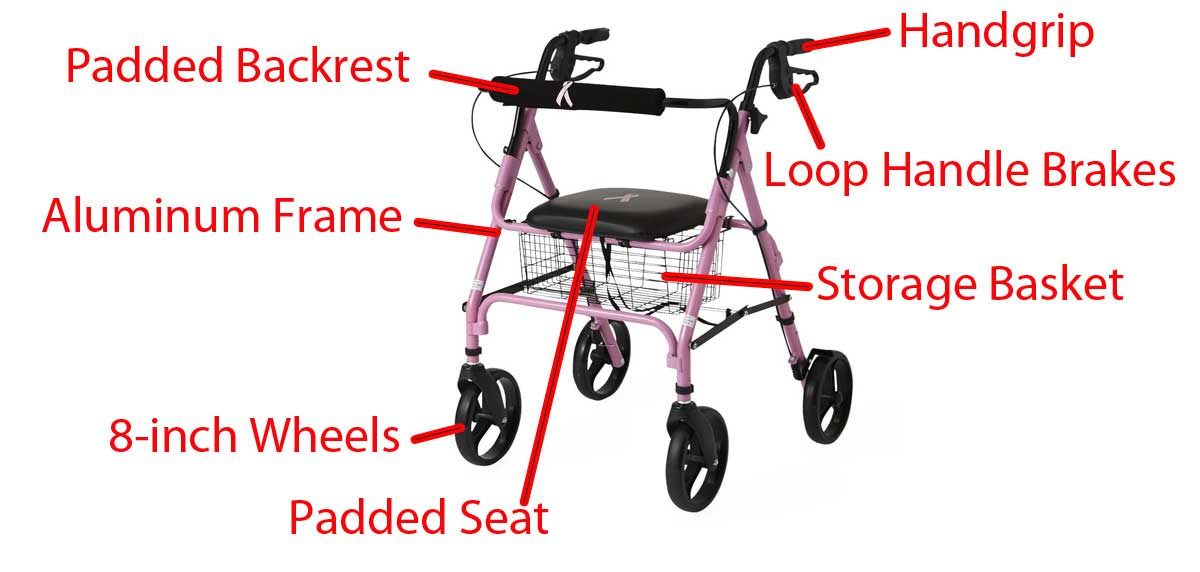Rollator Features