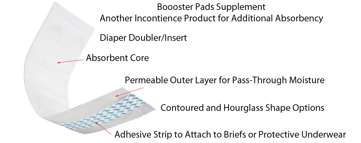Booster Pad Anatomy