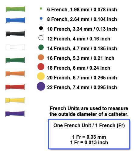 Closed System Catheter Self Catheterization Kits