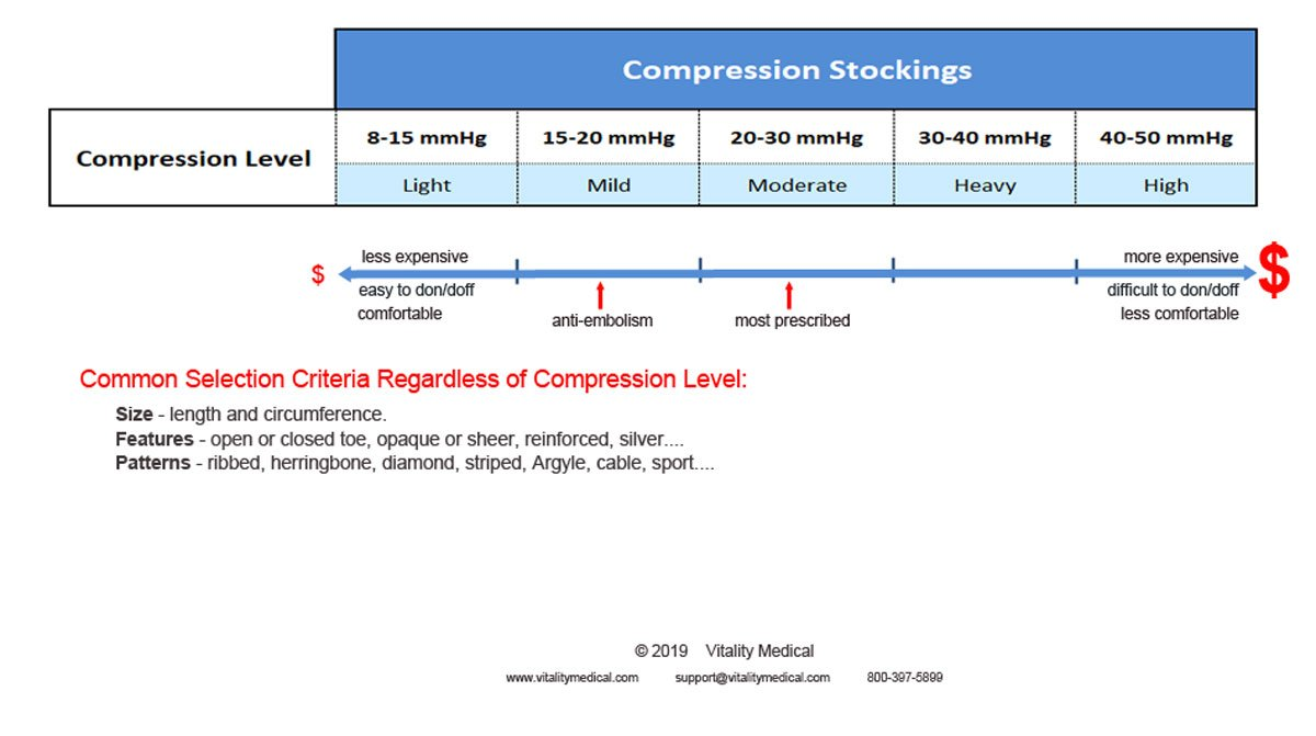 Compression Stocking Continuum