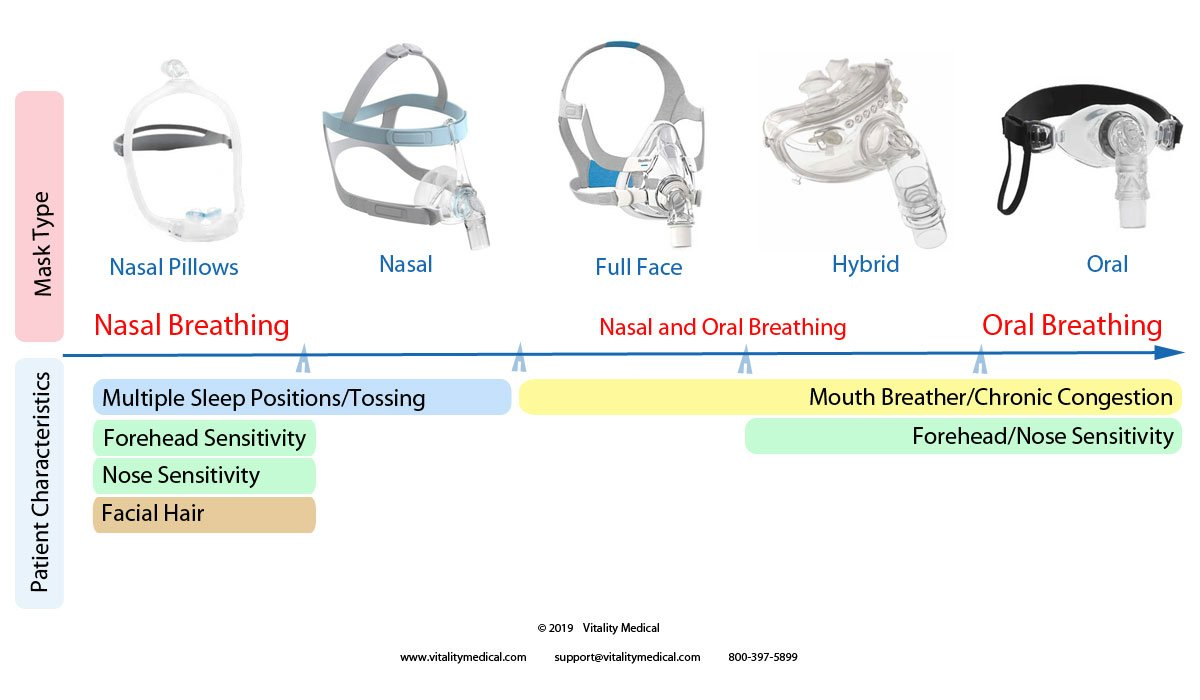 Continuum for Selecting the Best CPAP Mask