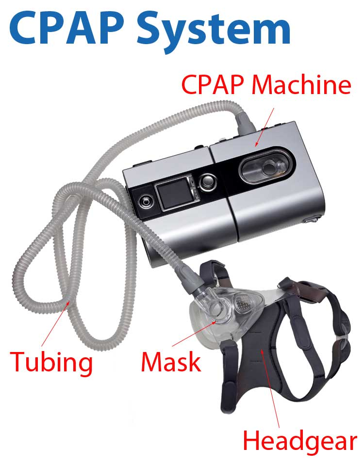 CPAP Masks and System