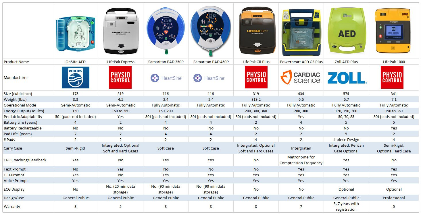 Comparing Defibrillators