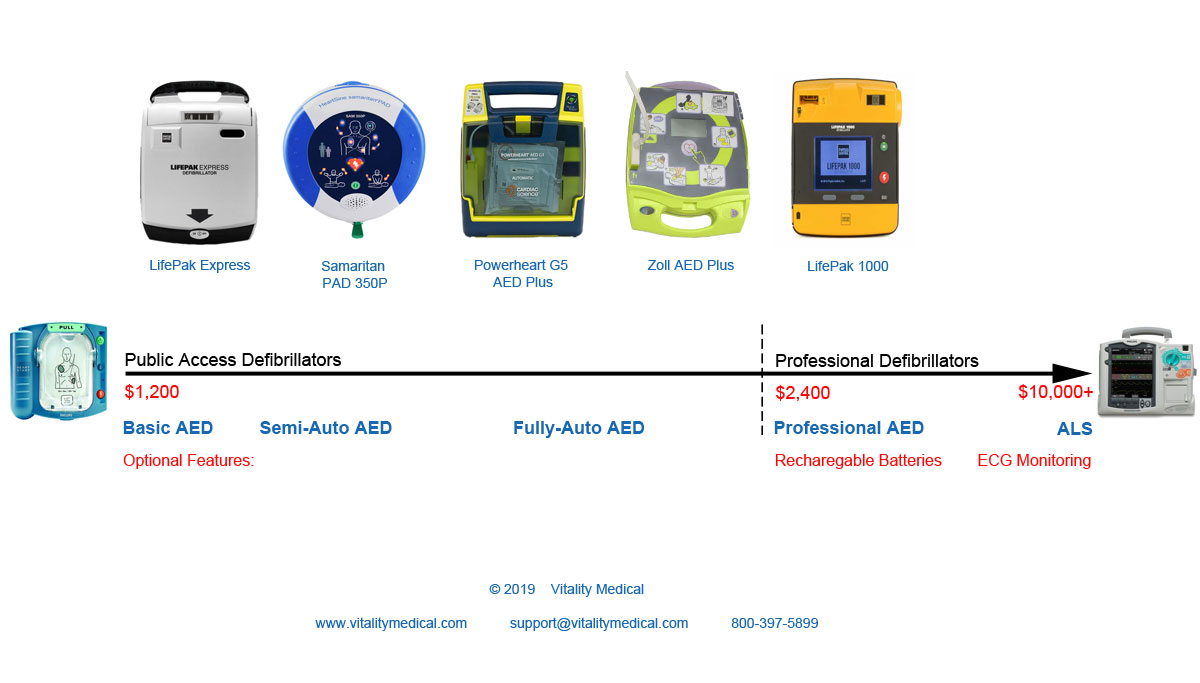 Chosing the Bes Defibrillator