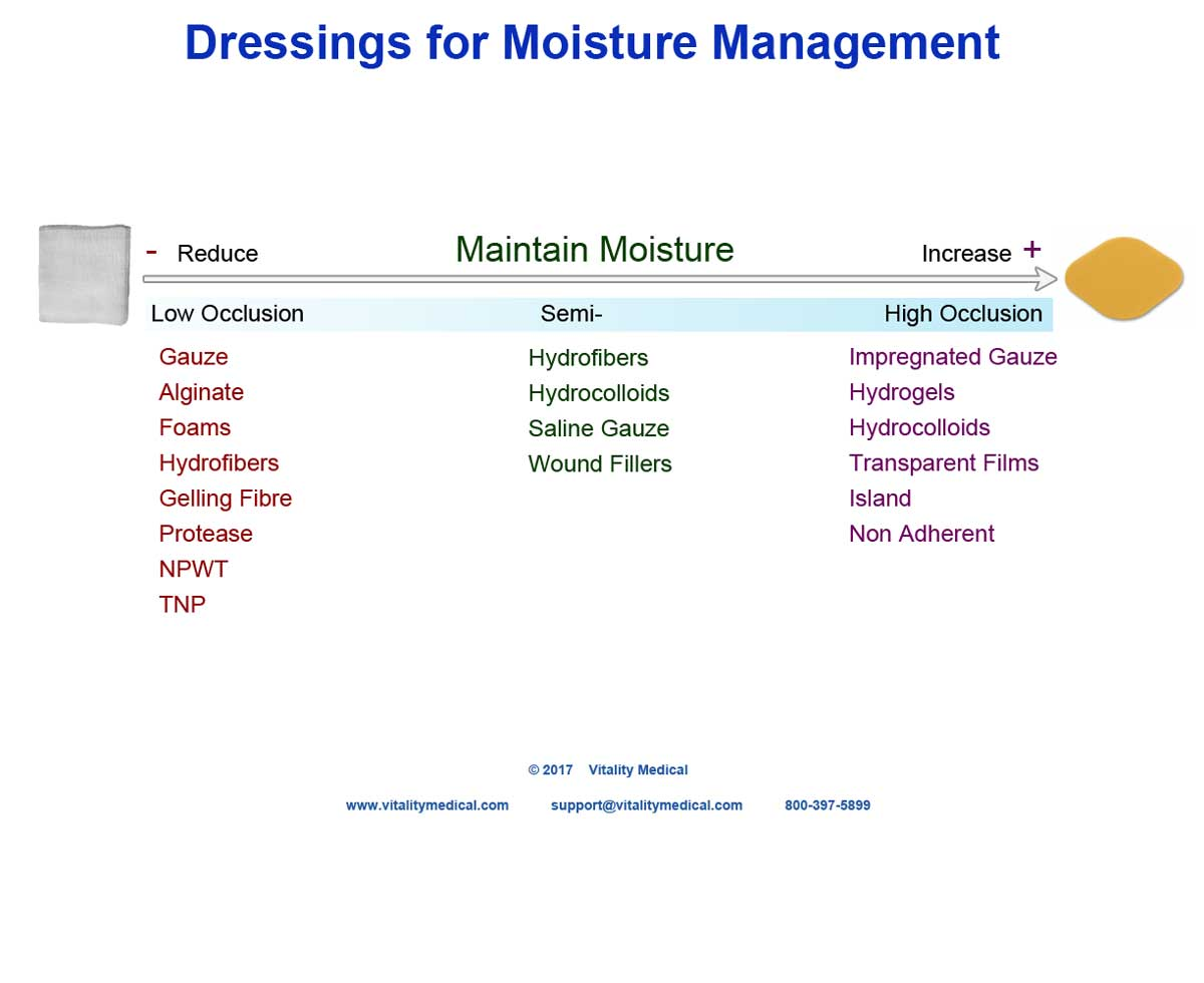 Dressing Selection Guide by Moisture Management