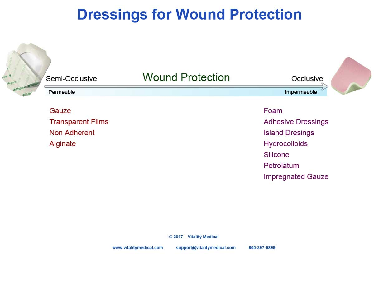 Dressing Selection Guide for Infection Management