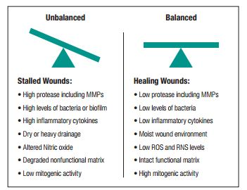 Balanced vs. Unbalanced Wound Conditions