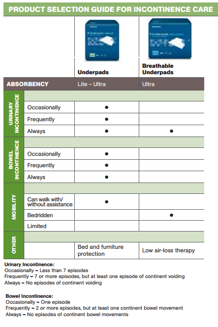 mckesson ultra disposable underpads heavy absorbency a43