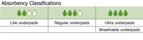 mckesson ultra disposable underpads heavy absorbency d0d