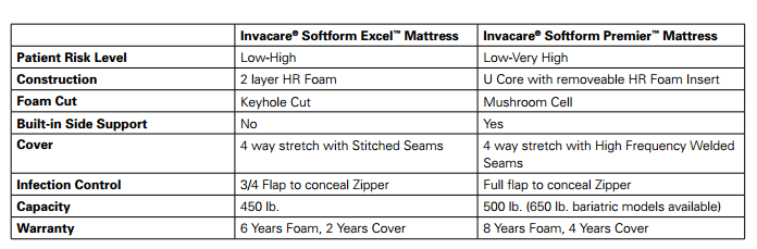invacare softform premier mattress 80 inch length 38e