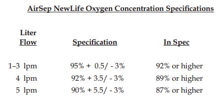 newlife elite oxygen concentrator 5 liter cac