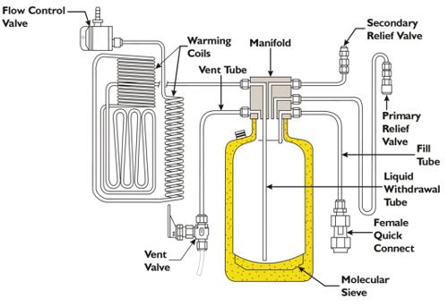 Caire Companion Portable Liquid Oxygen Companion 1000