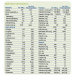 XLys, XTrp Analog Nutrition