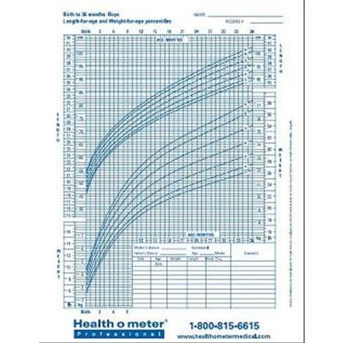 Health o meter Growth Charts