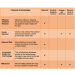 Medical Adhesive Remover Comparison Chart