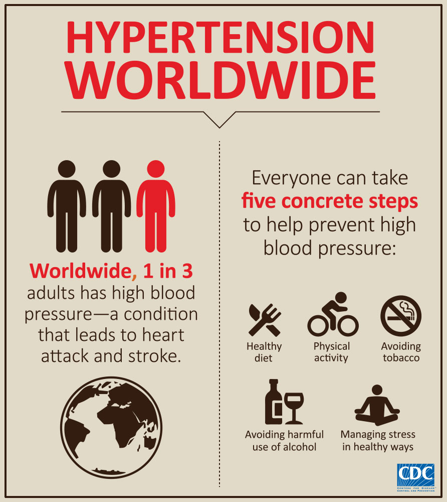 CDC Hypertension Infographic