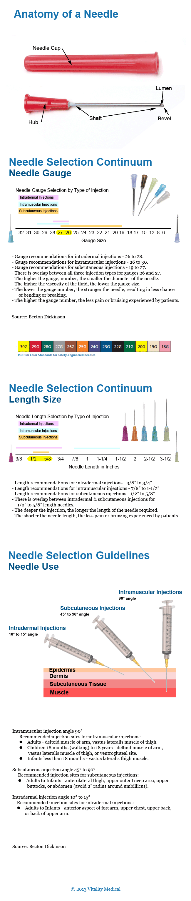 Choose the Right Needle - Needle Selection Criteria Infographic