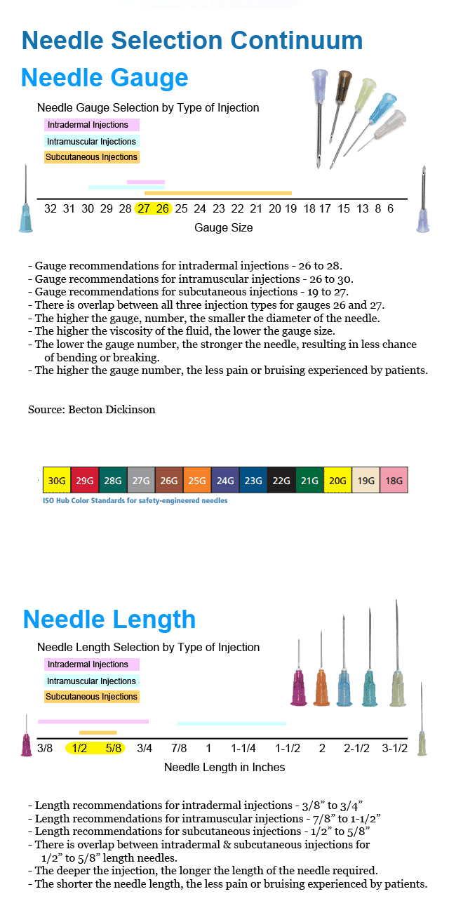 Syringe and needle selection guide by burt cancaster