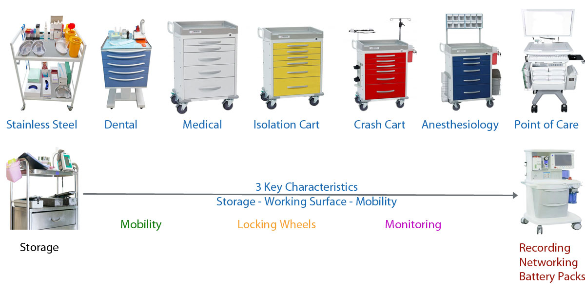 Selecting the Best Cart Continuum