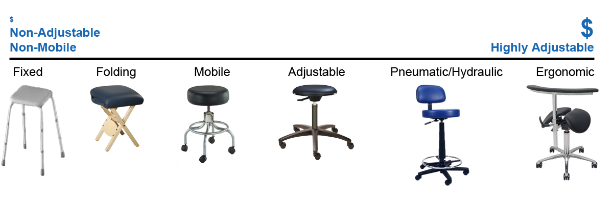 Medical Stools Lab Stools Amp Chairs Vitality Medical