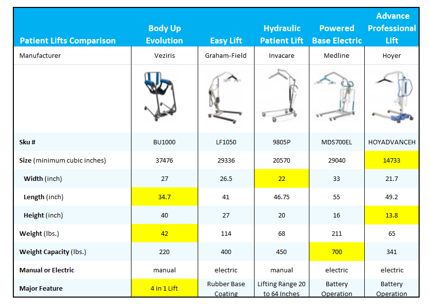 patient lift comparison