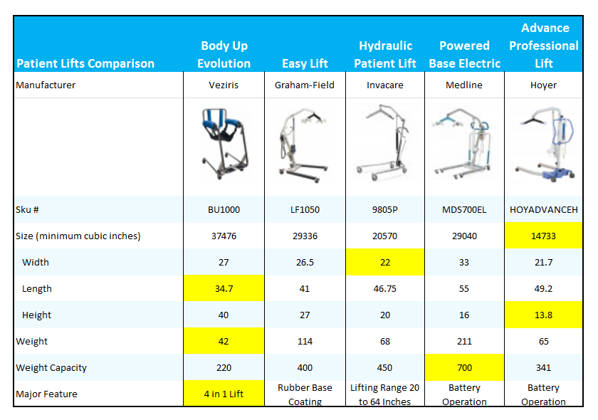 Patient Lifts Review And Comparison With The Body Up Evolution