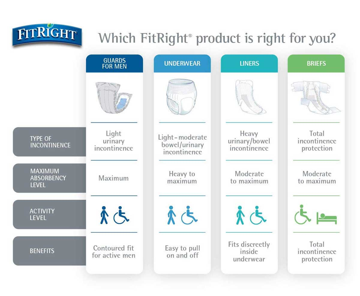 Selecting the Right FitRight Incontinence Product