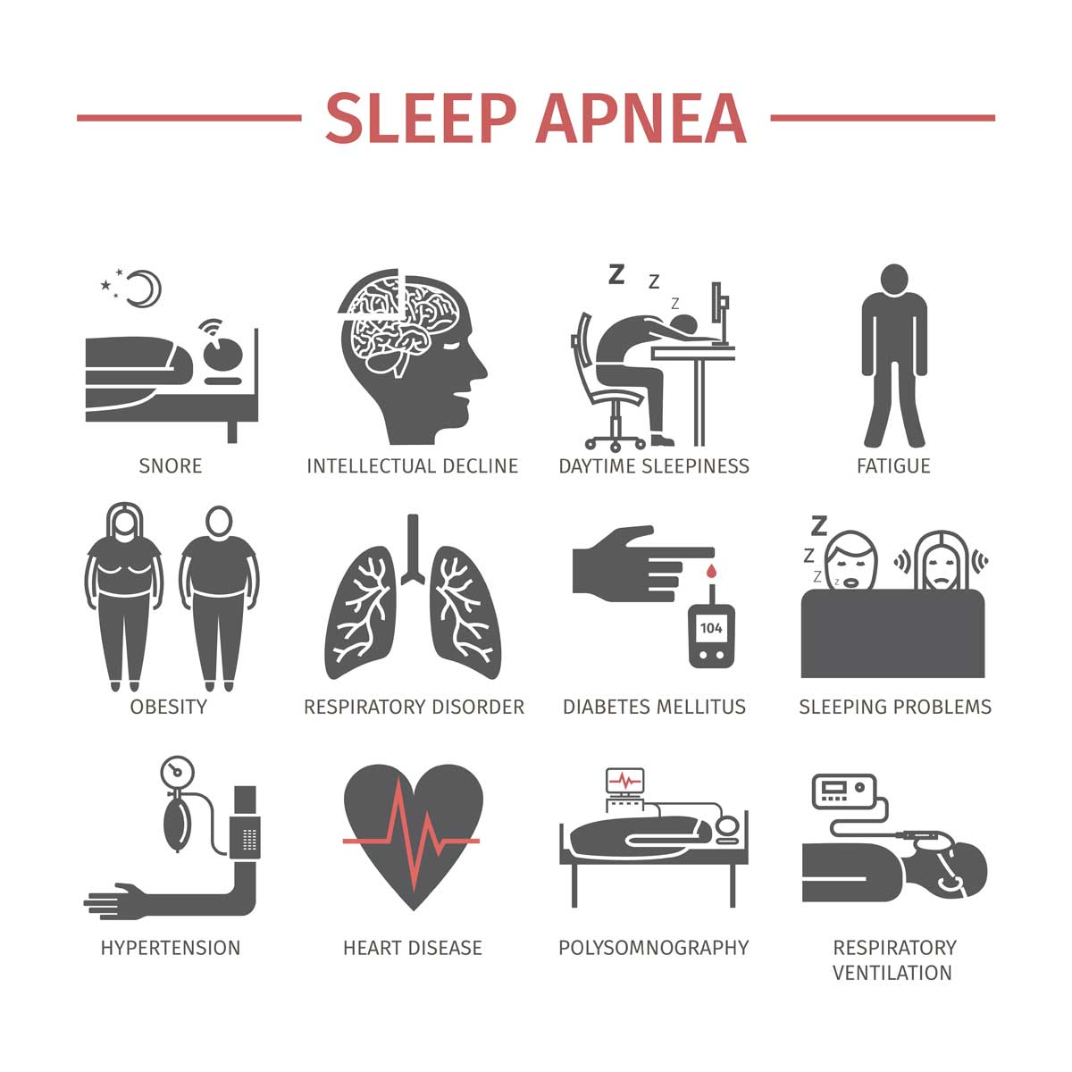 Sleep Apnea Related Disorders