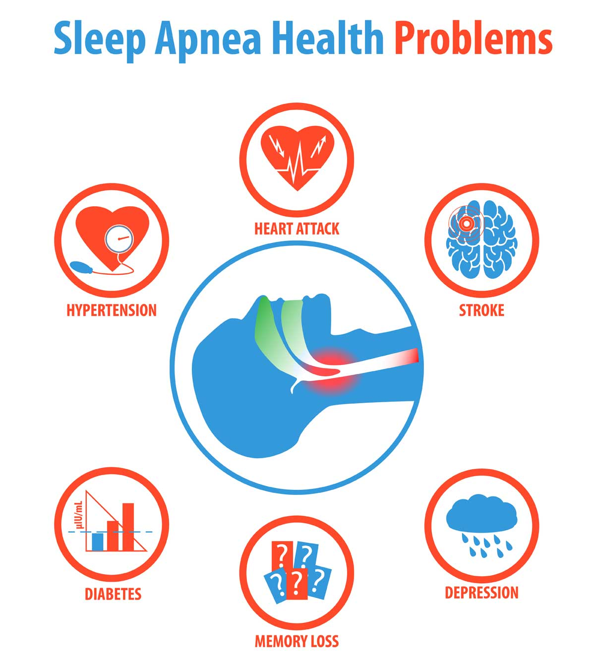 List of Sleep Apnea Problems