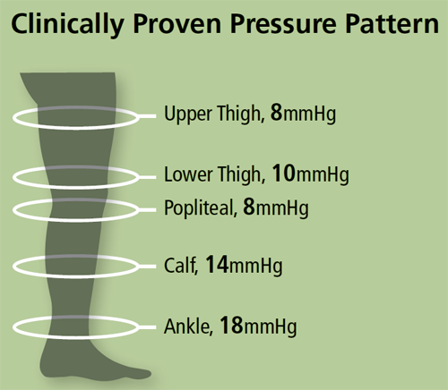Stocking Compression Pressure Pattern