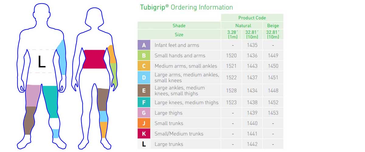 Tubigrip Size Chart with Color Matching