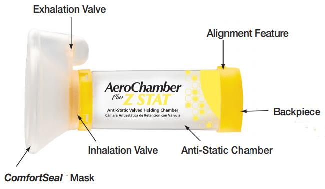 AeroChamber Plus Z Stat Features