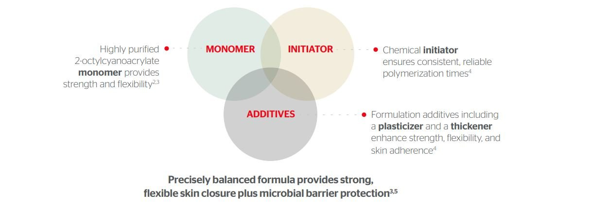Dermabond is Specially Formulated for Long-Lasting Strength