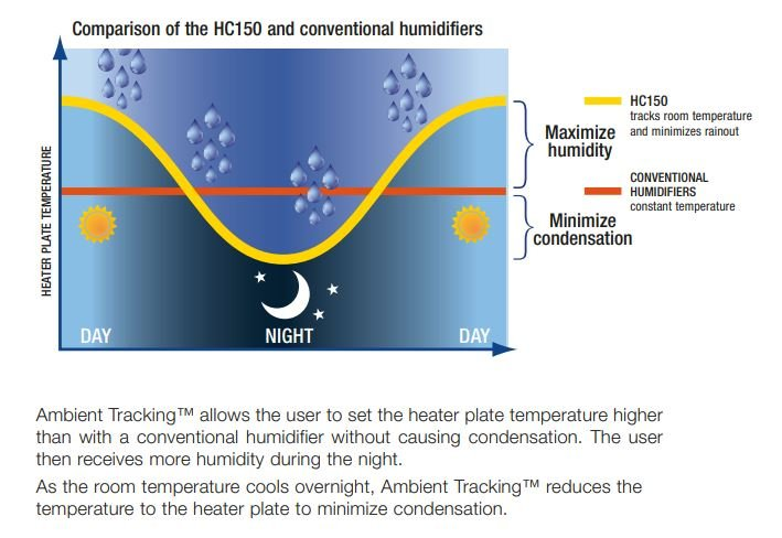 Comparison of the HC150 and Conventional Humidifiers