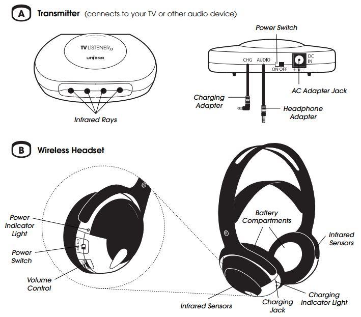 Unisar J3 TV Listener Diagram