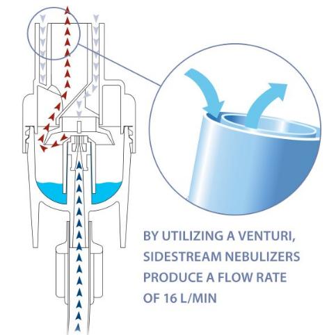 Venturi System