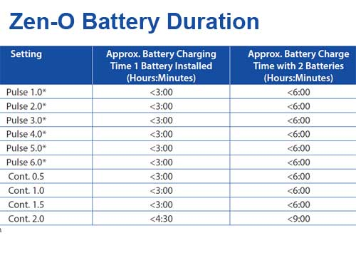 Battery Duration Chart