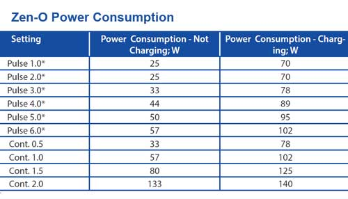 Power Consumption Chart